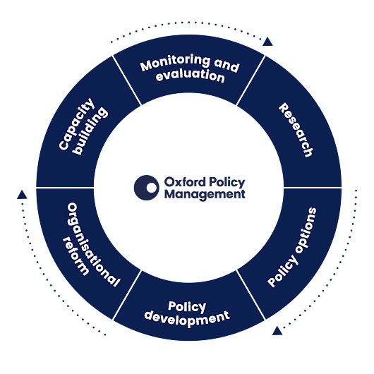 Gambar: Working across the policy cycle | Oxford Policy Management