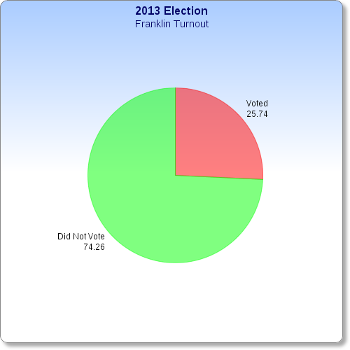 photo FranklinTurnout_zpsb81aa865.png