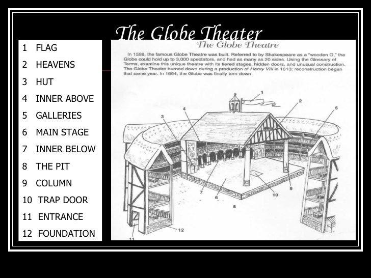 the globe theater 11 728