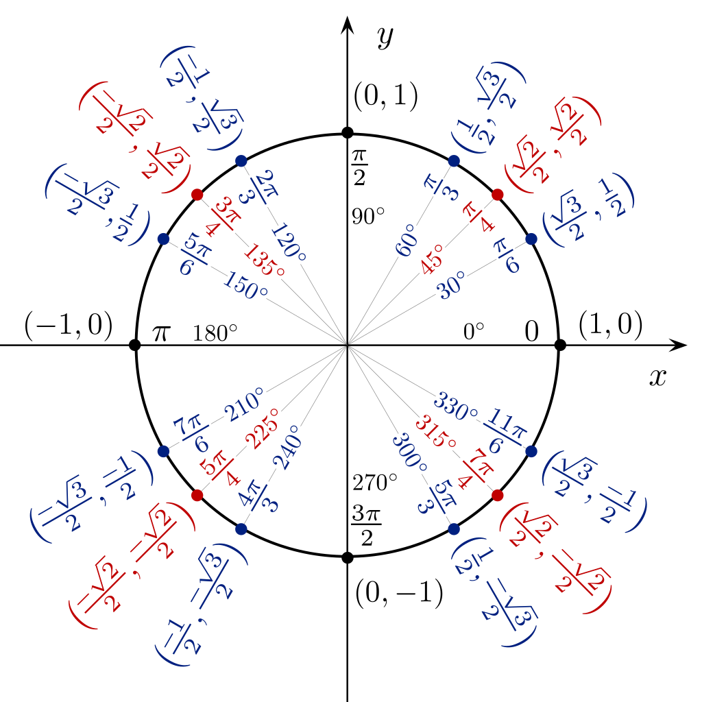 File:Unit circle angles color.svg - Wikimedia Commons