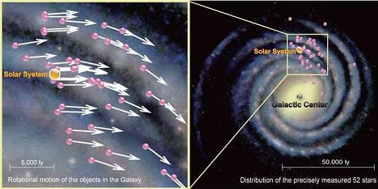 Astrônomos calculam velocidade do Sistema Solar