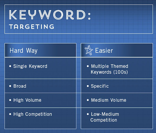 How To Do Keyword Research For SEO | Krishna Bogati