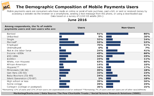 Demographics Of Mobile Payment Users