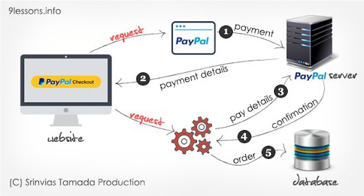 PayPal Express Checkout with PHP and MySQL