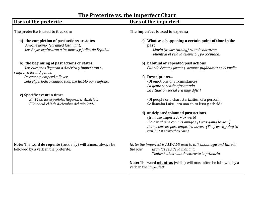 worksheet. Preterite Practice Worksheet. Worksheet Fun Worksheet Study Site