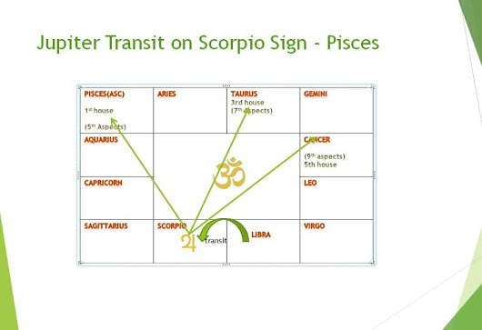 Jupiter's transit effect on Pisces sign in month wise - Learn Astrology Lessons Online