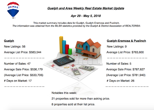 Guelph and Area Weekly Real Estate Market Update - Apr 29 - May 5, 2018