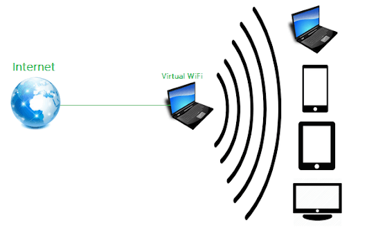 Virtual WiFi - Your Virtual WiFi Router for Windows