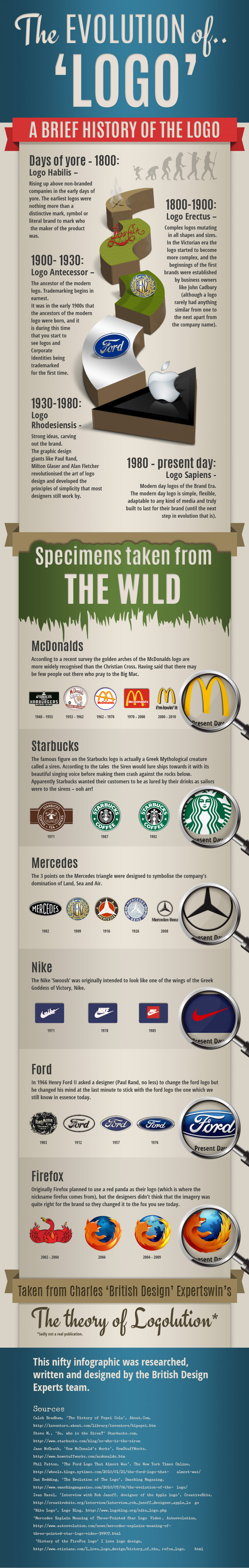 The History of Logo Design | Visual.ly