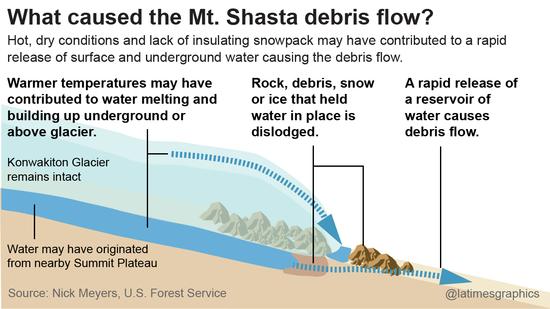 What caused the Mt. Shasta debris flow?