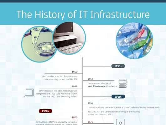 A Brief History of IT Infrastructure