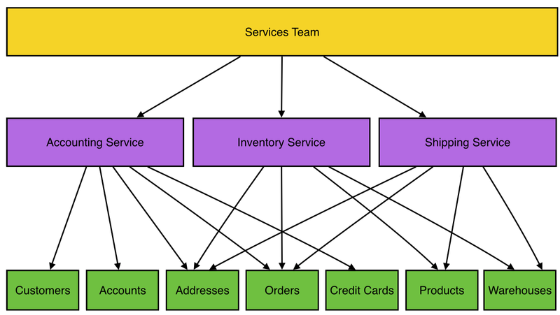 Service to resource mappings