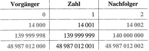 Zehnersystem Und Große Zahlen Lernen Uben