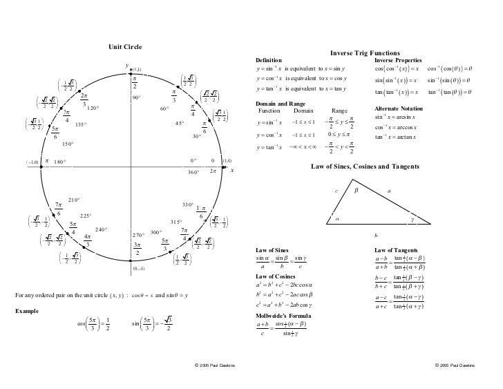 Olga-lednichenko-calculus-algebra-trigonometry-pdf-trig cheat-sheet_…