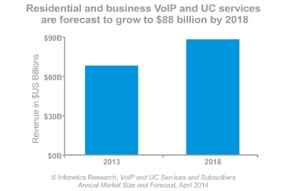 VoIP services market revenues up 8% to $68 billion in 2013, says Infonetics