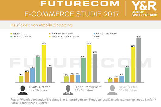 Mobile Commerce – das Smartphone als Shopping-Begleiter - Farner Consulting AG