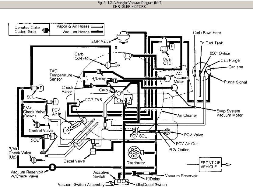 90 Jeep Laredo Vacuum Line Diagram | Free Download Wiring ...