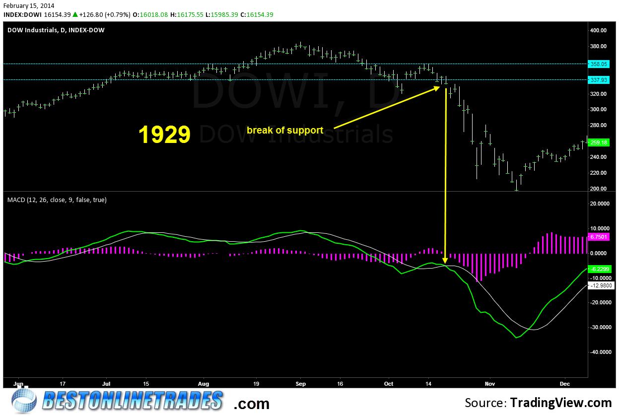 Dow Jones Industrial Average: 1929/2014 Stock Market Crash ...