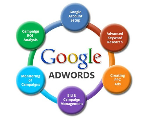 Planning A Google AdWords Campaign ? – 4 tips  you need to know! | Socialmbuzz