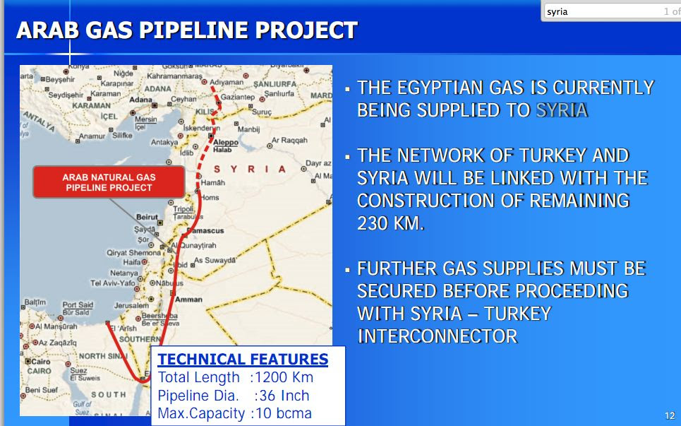 syria turkey The Wars in the Middle East and North Africa Are NOT Just About Oil ... Theyre Also About GAS