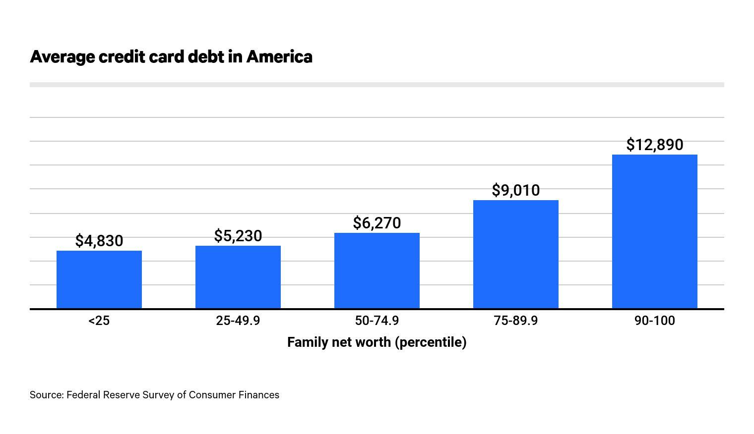 Average Credit Card Debt In America 2021 Valuepenguin