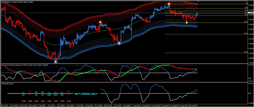 Forex Lines 7 Indicator Download Forex Retro