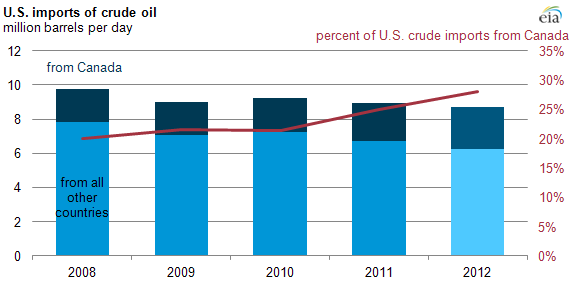 Graph of U.S. crude oil imports, as explained in article text