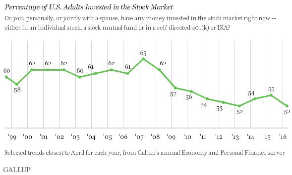 InvestInStocks1