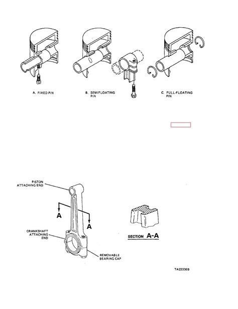 Figure 3-32. Piston Pin Configurations.