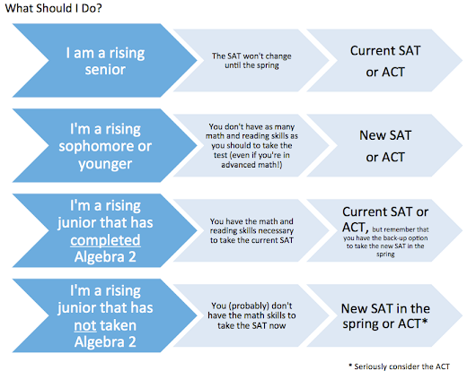 Making Sense of the Changing SAT and ACT |  Georgetown Learning Centers