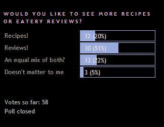 first poll - recipes vs reviews