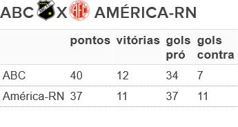 Tabela campanhas ABC x América-RN estadual 2015 (Foto: Editoria de arte)