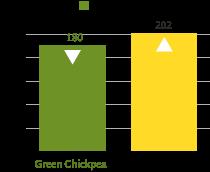 green-chickpeas-calories