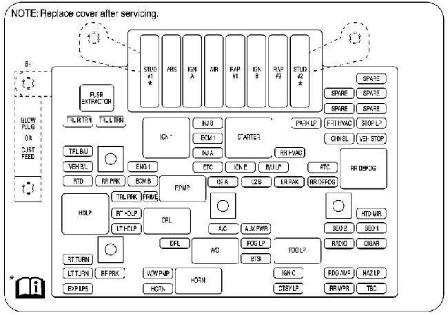 Circuit Electric For Guide: 2007 Saturn Outlook Fuse Box