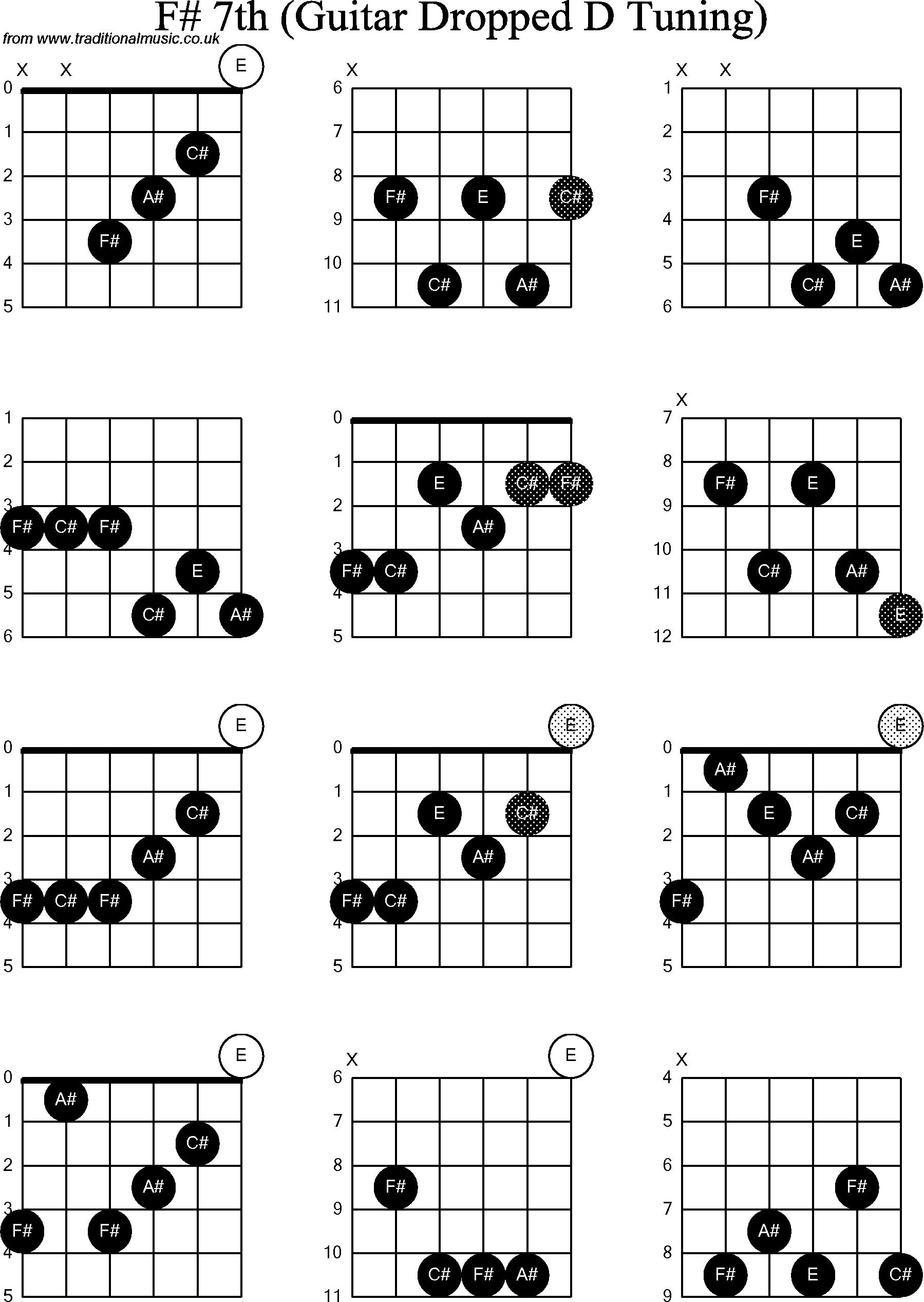 Guitar Chord F 2015confession