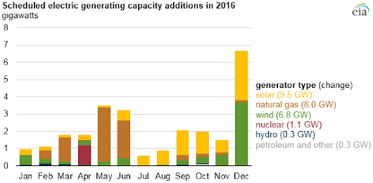 No coal: Solar, wind, gas dominate new US generating capacity in 2016
