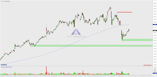 Live Nation Entertainment, Inc. (LYV) - Way Down We Go - ATT-Trading
