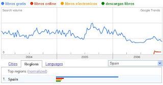 Grafico de Google Trens sobre descargas gratis de libros online. Google-lizacion de las culturas  Buscador de Libros gratis online