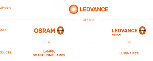 General Lamps Blog - Ledvance Osram – What's going on?