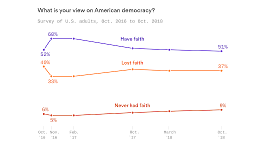 Just half of Americans say they have faith in democracy