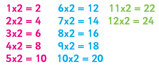 Learning the 2 times table: tips and tricks