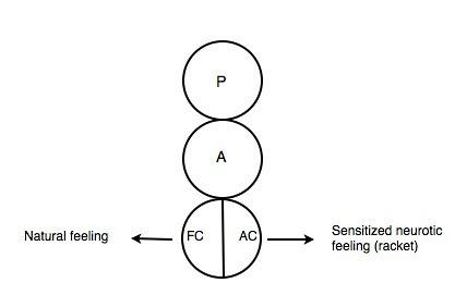 Sensitized racket ego states