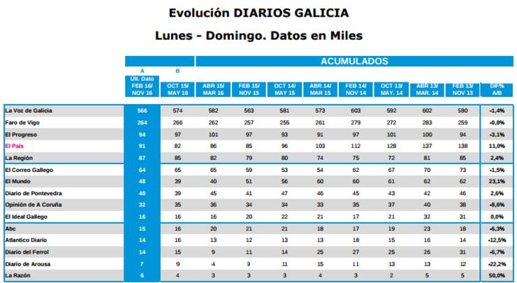 Datos do EGM por diarios impresos en Galicia na última onda de 2016