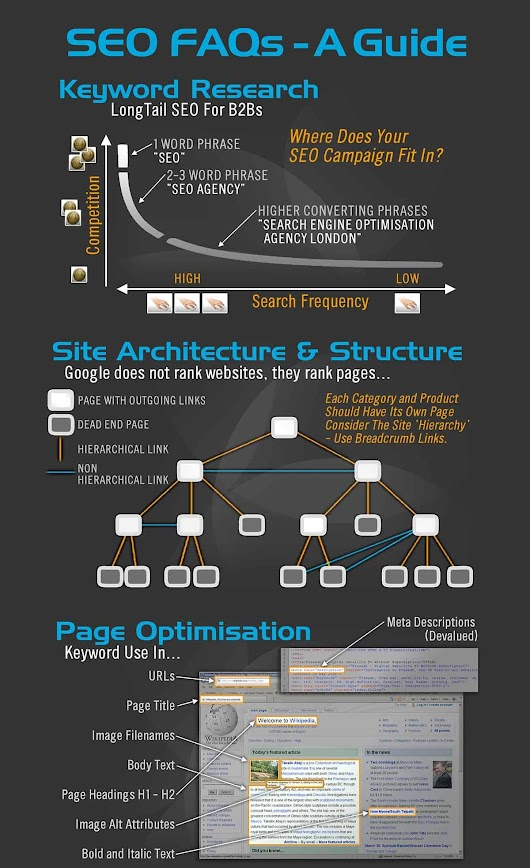 How SEO Works - Chico Designs