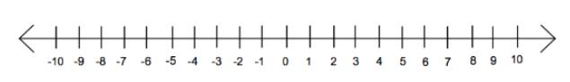 Pengertian Bilangan Bulat di Ilmu Matematika