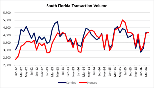 market pulse of south florida real estate