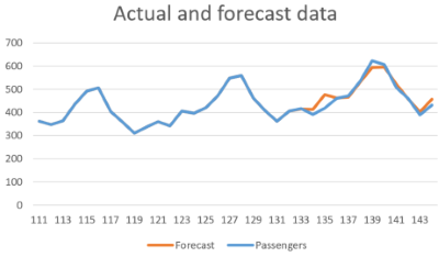 Hasty Time Series Prediction - CodeProject