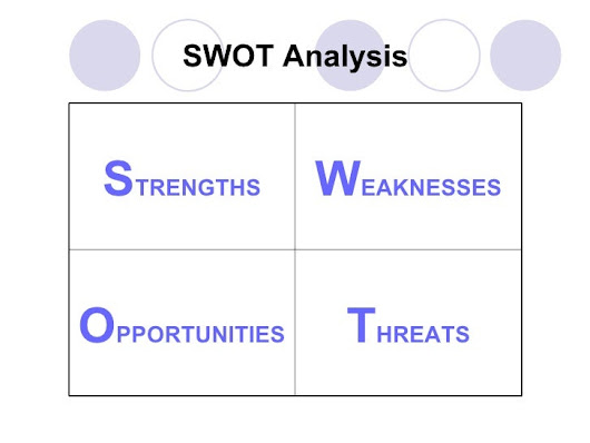 "Thinking outside the box: ""The SWOT analysis"""