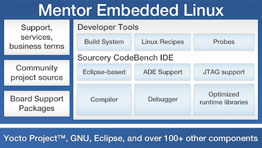 Mentor Embedded Linux and Sourcery CodeBench Tools for AMD G-Series and R-Series Processors - Mentor Graphics