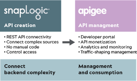 Solving contemporary API challenges: Powered by SnapLogic and Apigee | SnapLogic
